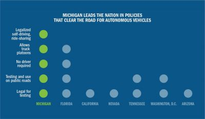 Michigan First to Create Comprehensive Self-Driving Rules