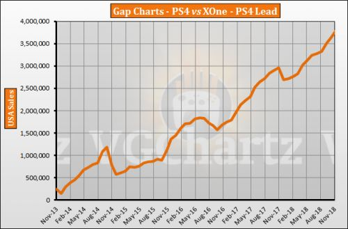 PS4 vs Xbox One in the US � VGChartz Gap Charts � November 2018 Update
