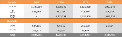 Year on Year Sales & Market Share Charts - February 8, 2020