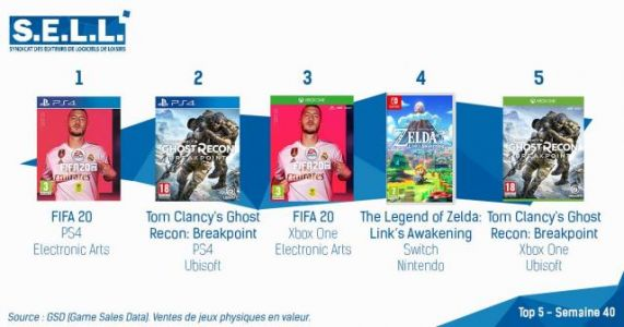 Ghost Recon: Breakpoint Debuts in 2nd on the French Charts