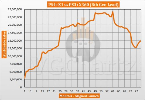 PS4 and Xbox One vs PS3 and Xbox 360 Sales Comparison - PS4 and Xbox One Grows Lead in June 2020