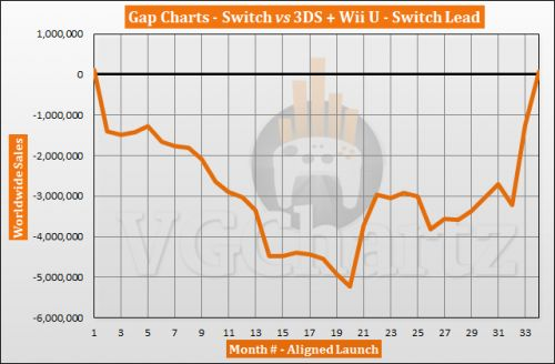 Switch vs 3DS and Wii U � VGChartz Gap Charts � December 2019
