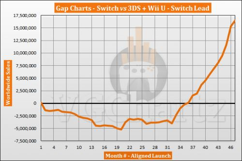 Switch vs 3DS and Wii U Sales Comparison - January 2021