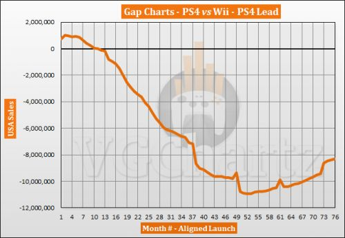 PS4 vs Wii in the US � VGChartz Gap Charts � February 2020