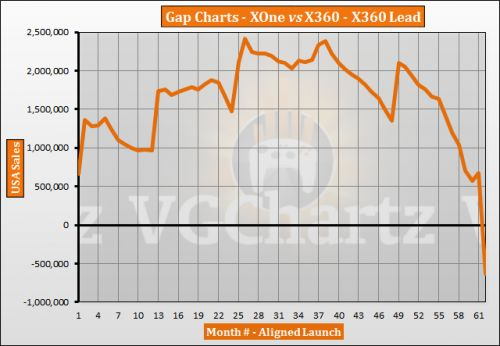 Xbox One vs Xbox 360 in the US � VGChartz Gap Charts � December 2018 Update