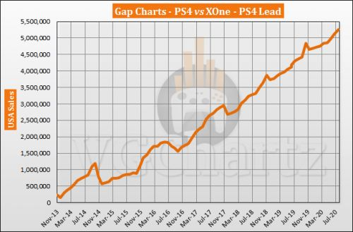 PS4 vs Xbox One in the US Sales Comparison - PS4 Lead Continues to Grow in August 2020