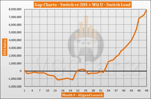Switch vs 3DS and Wii U in the US Sales Comparison - March 2021