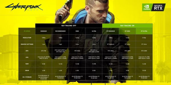 Cyberpunk 2077 dev interview with Nvidia features new gameplay footage with RTX on