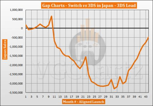 Switch vs 3DS in Japan Sales Comparison - Gap Drops Below 500,000 in October 2020