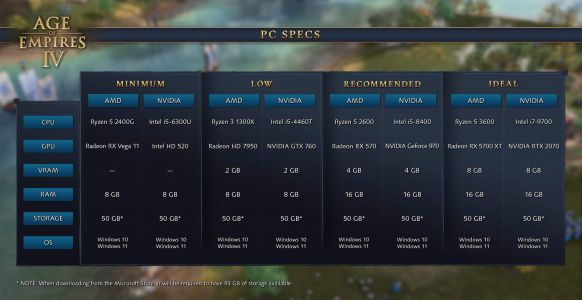Age of Empires 4 Features Min Spec Mode for Older PC Hardware