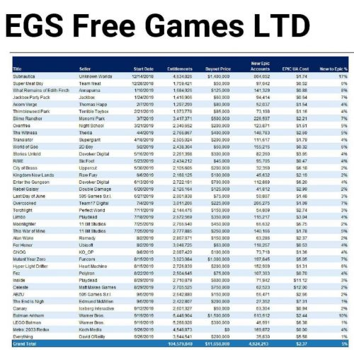 Epic v. Apple lawsuit reveals how much Epic pays for Epic Games Store freebies