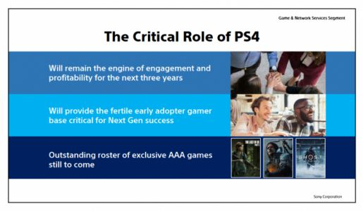 The PS4 Will Be Supported for 3 Years After the PS5's Release