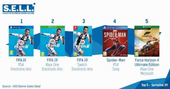 FIFA 19 Reigns Over the French Charts