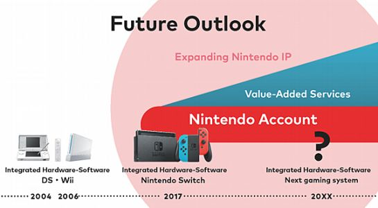 Nintendo will continue integrated hardware/software approach in a next-gen system, talks about earning consumer trust and living up to expectations