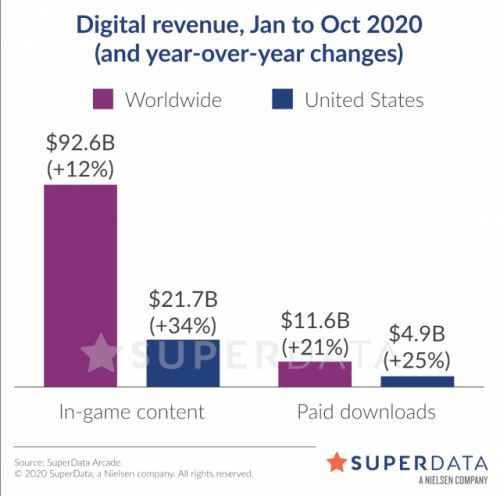 Black Friday Digital Games Revenue Declined 10 Percent in 2020