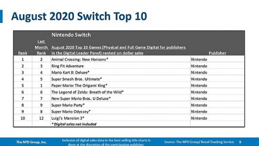 The NPD Group reveals that the Nintendo Switch was the best-selling platform in August 2020, new hardware dollar sales record