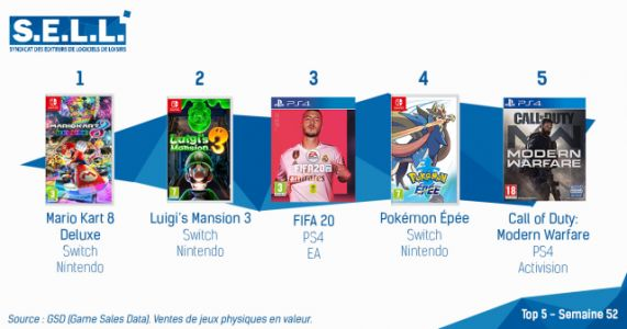 Mario Kart 8 Deluxe Tops Last French Charts of 2019