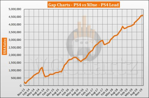 PS4 vs Xbox One in the US � VGChartz Gap Charts � December 2019
