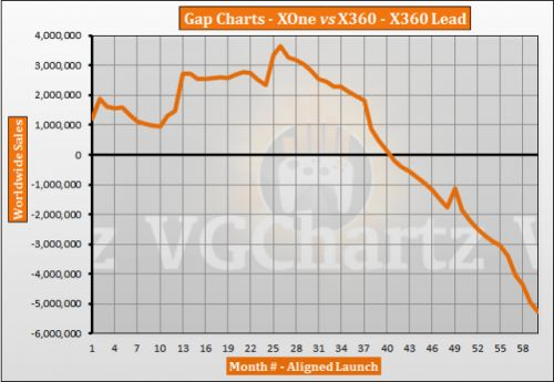 Xbox One vs Xbox 360 � VGChartz Gap Charts � October 2018 Update