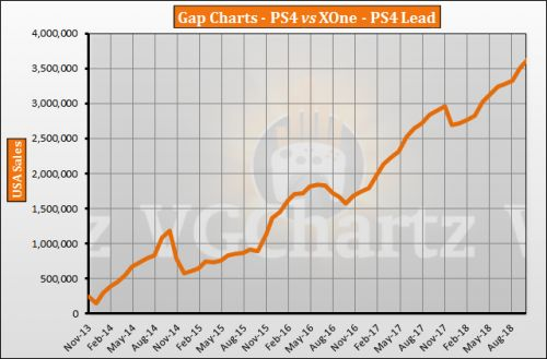 PS4 vs Xbox One in the US � VGChartz Gap Charts � October 2018 Update