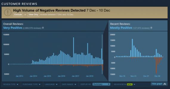 CS:GO is getting review bombed - over 25k negative reviews since going free-to-play