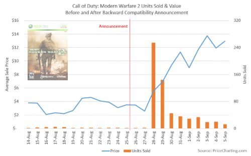 CoD: Modern Warfare 2 Price Skyrockets After Backward Compatibility