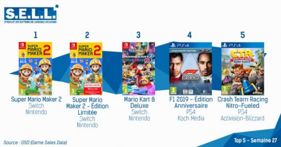 Super Mario Maker 2 Remains at the Top of the French Charts