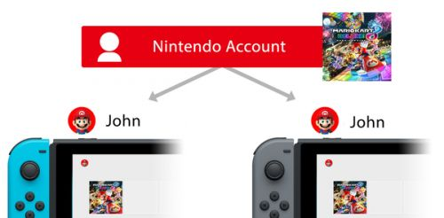 Switch now allows you to play your digital games on another Switch via Nintendo Account