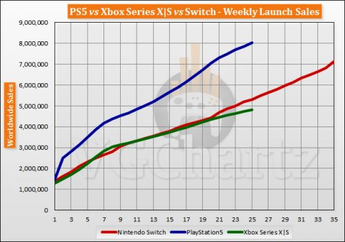 PS5 vs Xbox Series X|S vs Switch Launch Sales Comparison Through Week 25