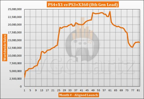 PS4 and Xbox One vs PS3 and Xbox 360 Sales Comparison - Gap Shrinks in August 2020